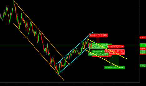 CADCHF: Trade 11: CadChf likes Parallel Channels