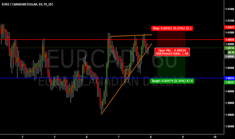 EURCAD: EURCAD SELL OPPORTUNITY !