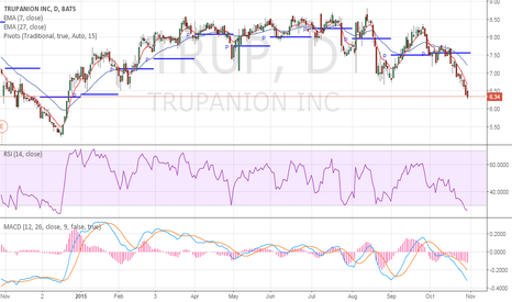 TRUP: Oversold - early