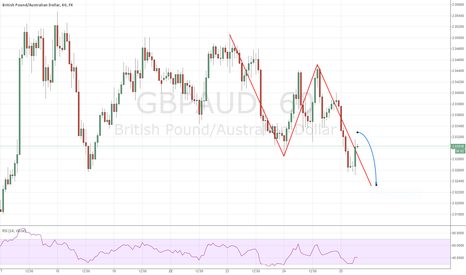 GBPAUD: Top 5 of the day 1) GBP/AUD