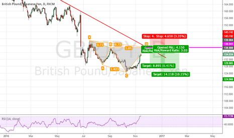 GBPJPY: Cypher Pattern set up for GBP/JPY coming day.