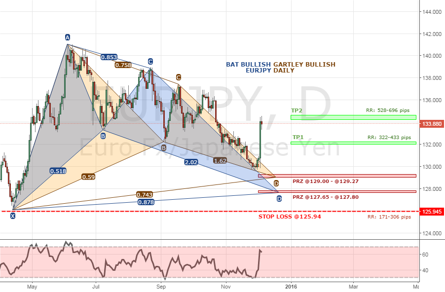 EURJPY BAT AND GARTLEY daily 5-12