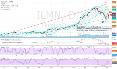ILMN: ILMN-daily-newDowntrend-with-recent-bearflag