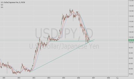 USDJPY: All eyes on September 21 20016