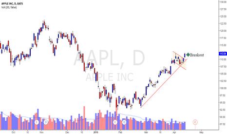 AAPL: Apple (AAPL)
