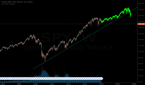 SPY: WHAT HAPPENED LAST RATE HIKE CYCLE! (NOT A PREDICTION)