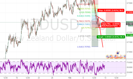 NZDUSD: Descending  Triangle