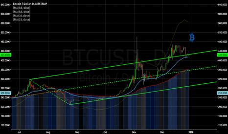 BTCUSD: Btc 500 or 360? Tech Analysis & Risk Assesment