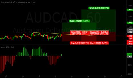 AUDCAD: Aud/Cad LONG (Buy stop)