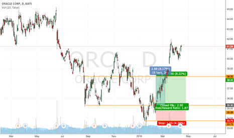 ORCL: ORCL Call +8.17%