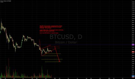BTCUSD: BTCUSD - Downward move .