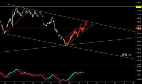 XAUUSD: jUst FoR FuN... CoOkie