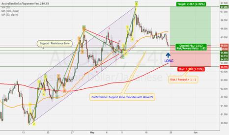 AUDJPY: Aussie vs Yen - Support at Wave IV level