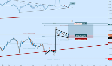 USDCAD: USDCAD Long: Wave 3 Bull Flag