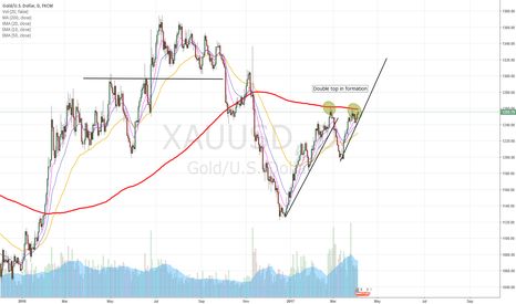 XAUUSD: Go bearish if it doesn't break the 1260$ level