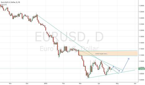 EURUSD: Euro FX/U.S Dollar