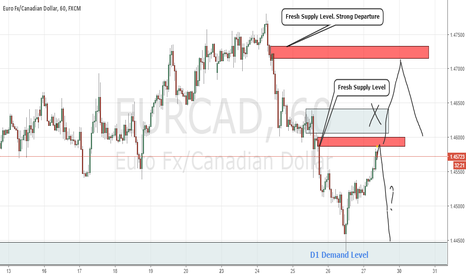 EURCAD: EURCAD Fresh Supply level on H1
