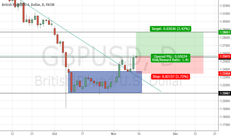 GBPUSD: Time to Long GBPUSD?
