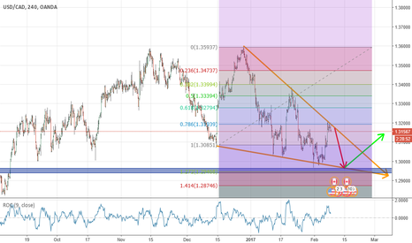 USDCAD: wait breakout  and buy