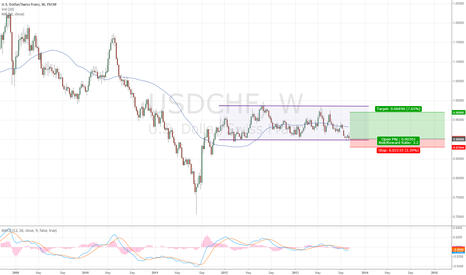 USDCHF: USDCHF long - Trading in the range
