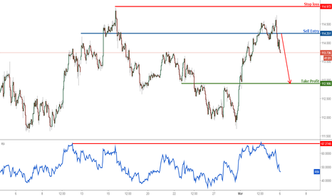 USDJPY: USDJPY dropping nicely from our selling area, remain bearish