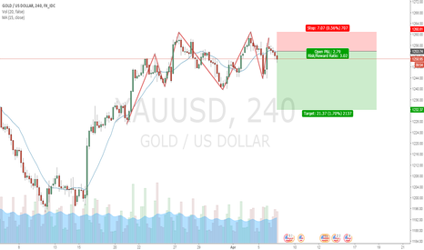 XAUUSD: looks still good