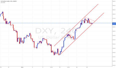 DXY: DXY Index