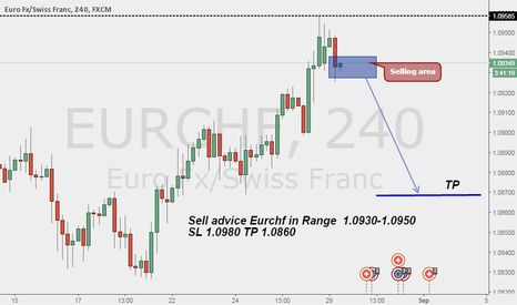 EURCHF: Sell eurchf on H4 Strong Resistance