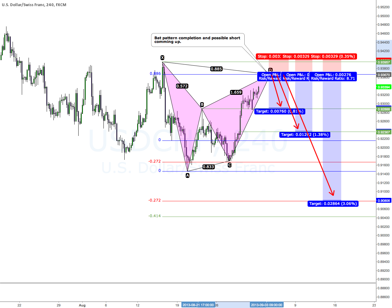 Bat pattern completion ahead on the 4H chart.
