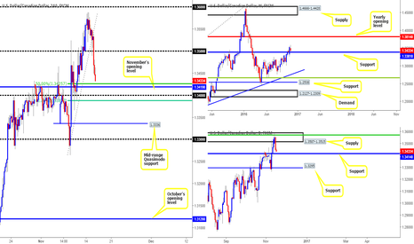 USDCAD: 1.3381/1.3425  likely to hold the loonie higher today...