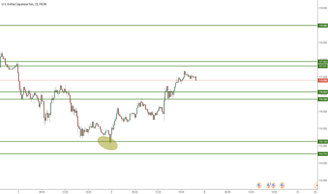 USDJPY: staying positive - possibel new trading opportunites