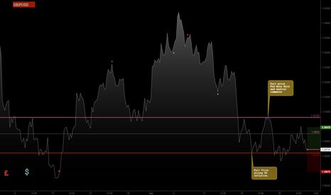 GBPUSD: Jeepson Trading // GBPUSD // Long