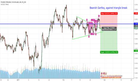 GBPUSD: GBPUSD gartley pattern Sell trade