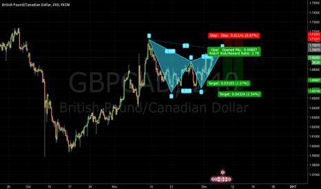 GBPCAD: Bearish Gartley Pattern GBPCAD - Journal 007