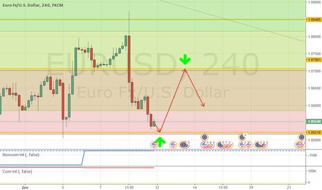 EURUSD: Зарисовка купить/продать по EUR/USD!