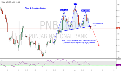 PNB: PNB : Head n Shoulders Pattern