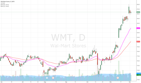 WMT: DEC1 Options play on WMT