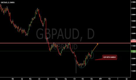 GBPAUD: GBPAUD CUP WITH HANDLE BUY OPPORTUNITY !