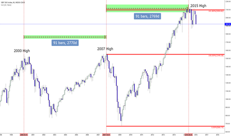 SPX: Freaky Coincidence?Time equality between SPX tops at 161.8% Fib!