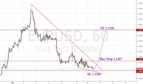 EURUSD: EUR/USD - Buy Stop Order