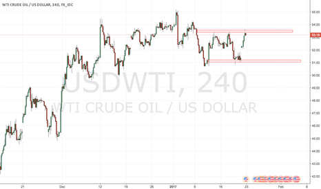 USDWTI: Oil 22.01.2017