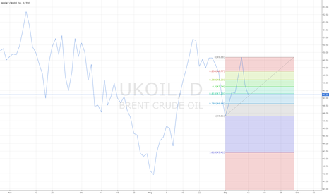 UKOIL: go long. fib. 0,618 at 47,25