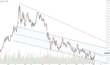 GC1!: Gold Price Structure Analysis