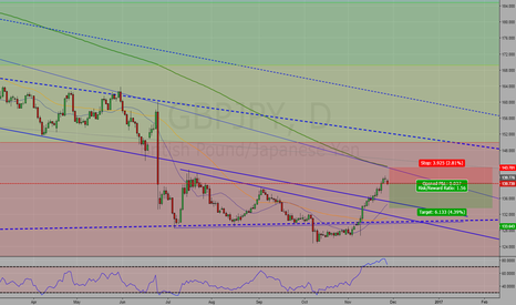 GBPJPY: GBP/JPY Sell