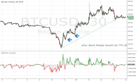 BTCUSD: TV's charts have wrong data