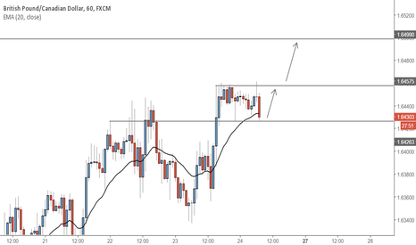 GBPCAD: GBPCAD - Bullish opportunity with extended target