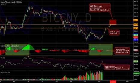 BTCCNY: Bullish Bitcoin Scenario Valid till December 1st