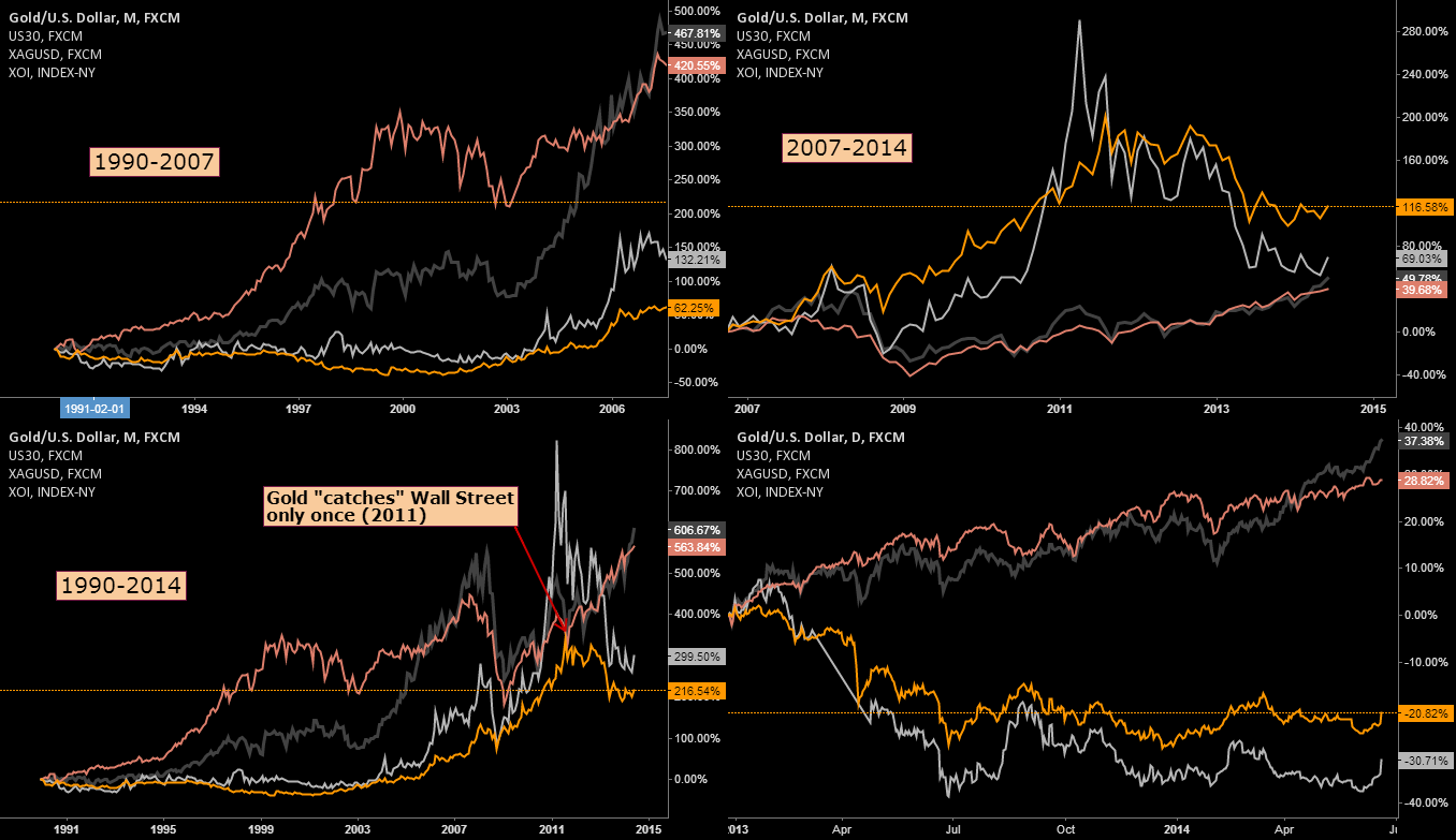 Relationship between Gold, Silver, Wall Street and Oil