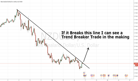 NZDUSD: Trend Breaker possibly
