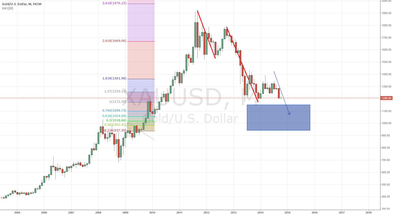 GOLD Monthly - outlook